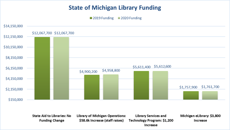 State Aid to Libraries  2019:  $12,067,700  2020: $12,067,700  no change in funding    Library of Michigan Operations  2019:  $4,900,200  2020:  $4,958,800  $58,600 increase (2% raise for all Library of Michigan staff)    Library Services and Technology Program  2019:  $5,611,400  2020:  $5,612,600  $1,200 increase    Michigan eLibrary  2019:  $1,757,900  2020:  $1,761,700  $3,800 increase